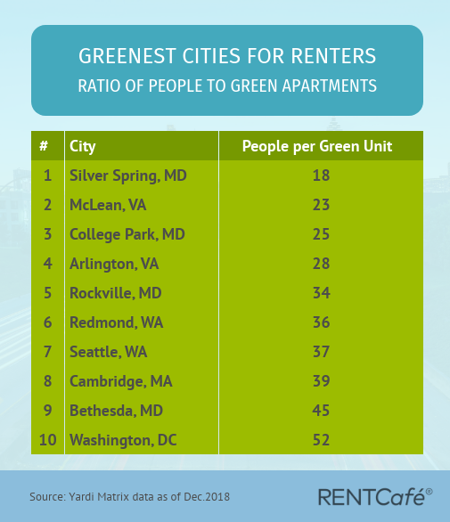 Greenest cities for renters by ratio of people to green apartments