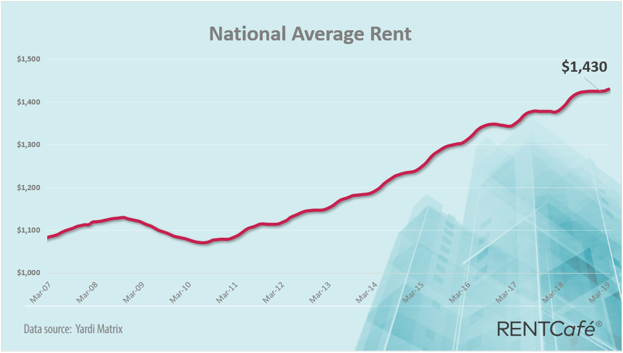 National apartment average rent March 2019