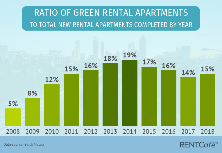 Green Apartment Construction Since 2008
