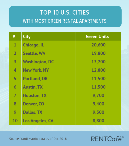 Top Cities with most green apartments
