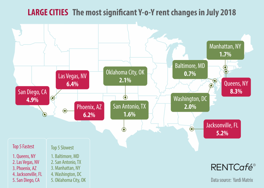 Large Cities RentCafe National Rent Prices July 2018