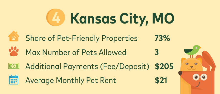 kansas city renting with pets