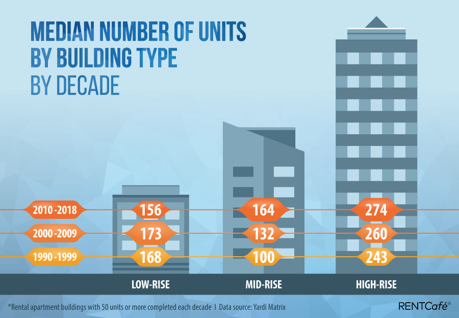 Median number of Units by building typev2