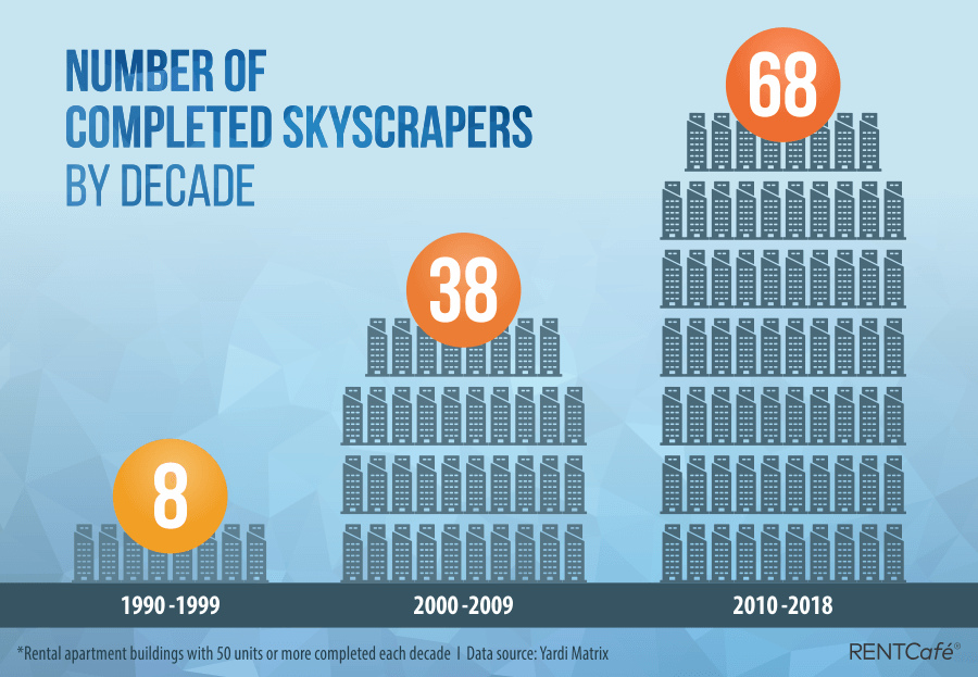 Number of completed Skyscraprs by decadev2