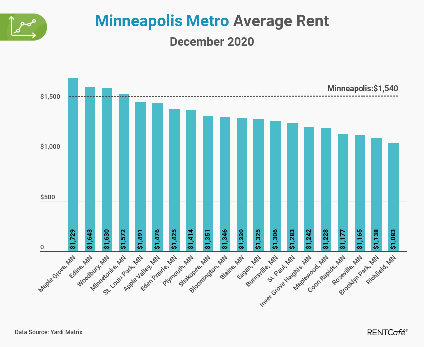 Minneapolis apartment rent report