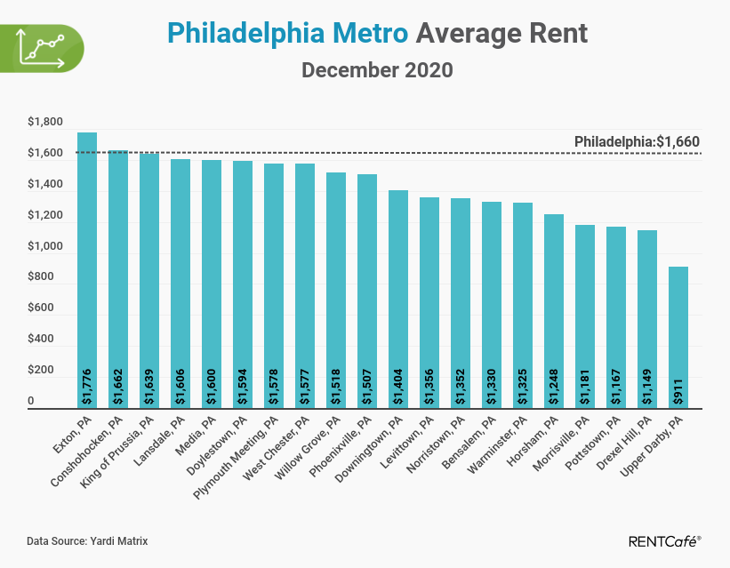 Philadelphia apartment rent report