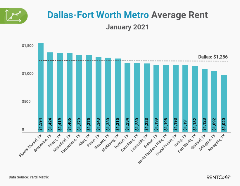 Dallas apartment rent report