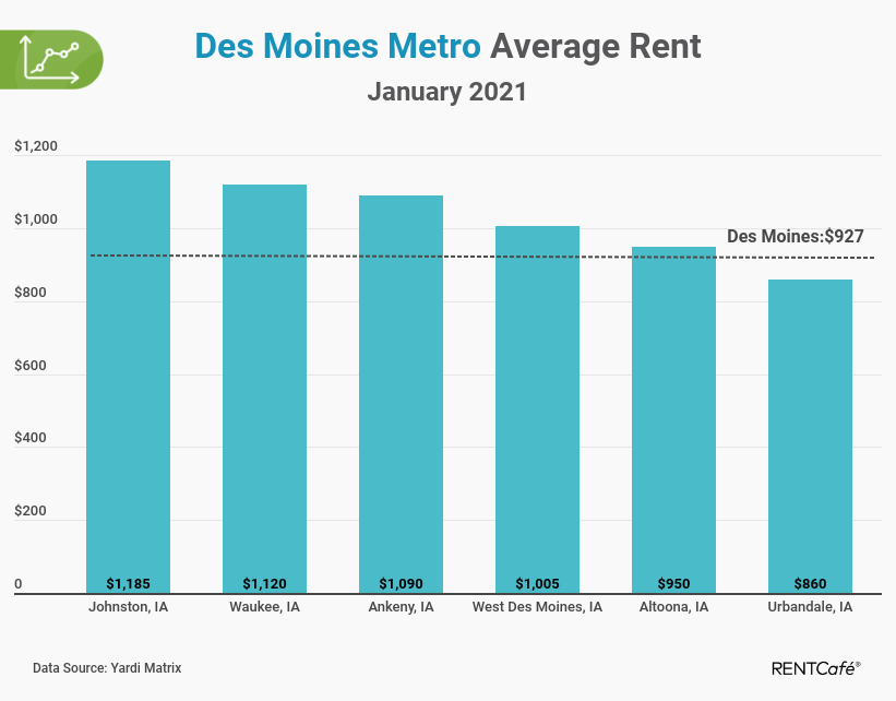 Des Moines apartment rent report