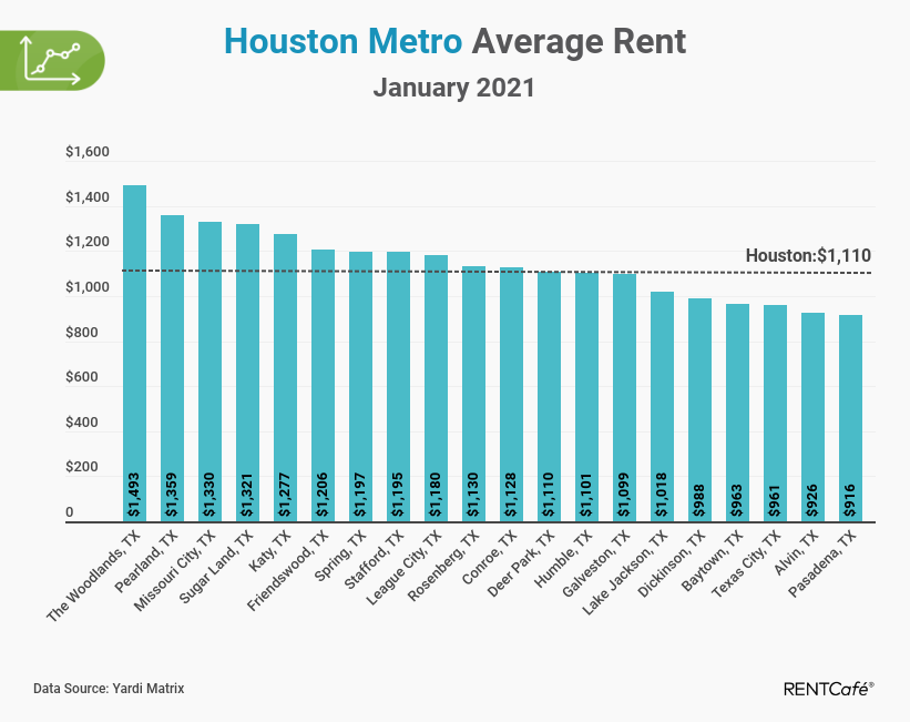 Houston apartment rent report