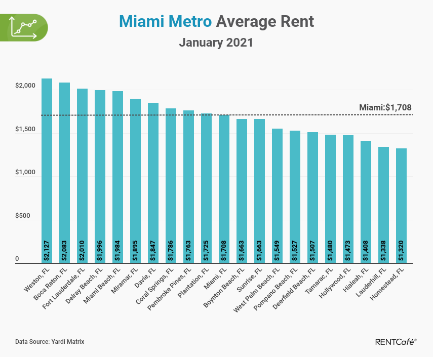Miami apartment rent report
