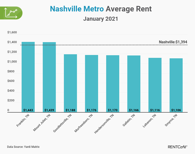 Nashville apartment rent report