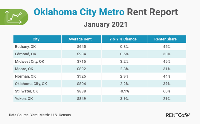 Oklahoma City apartment rent report