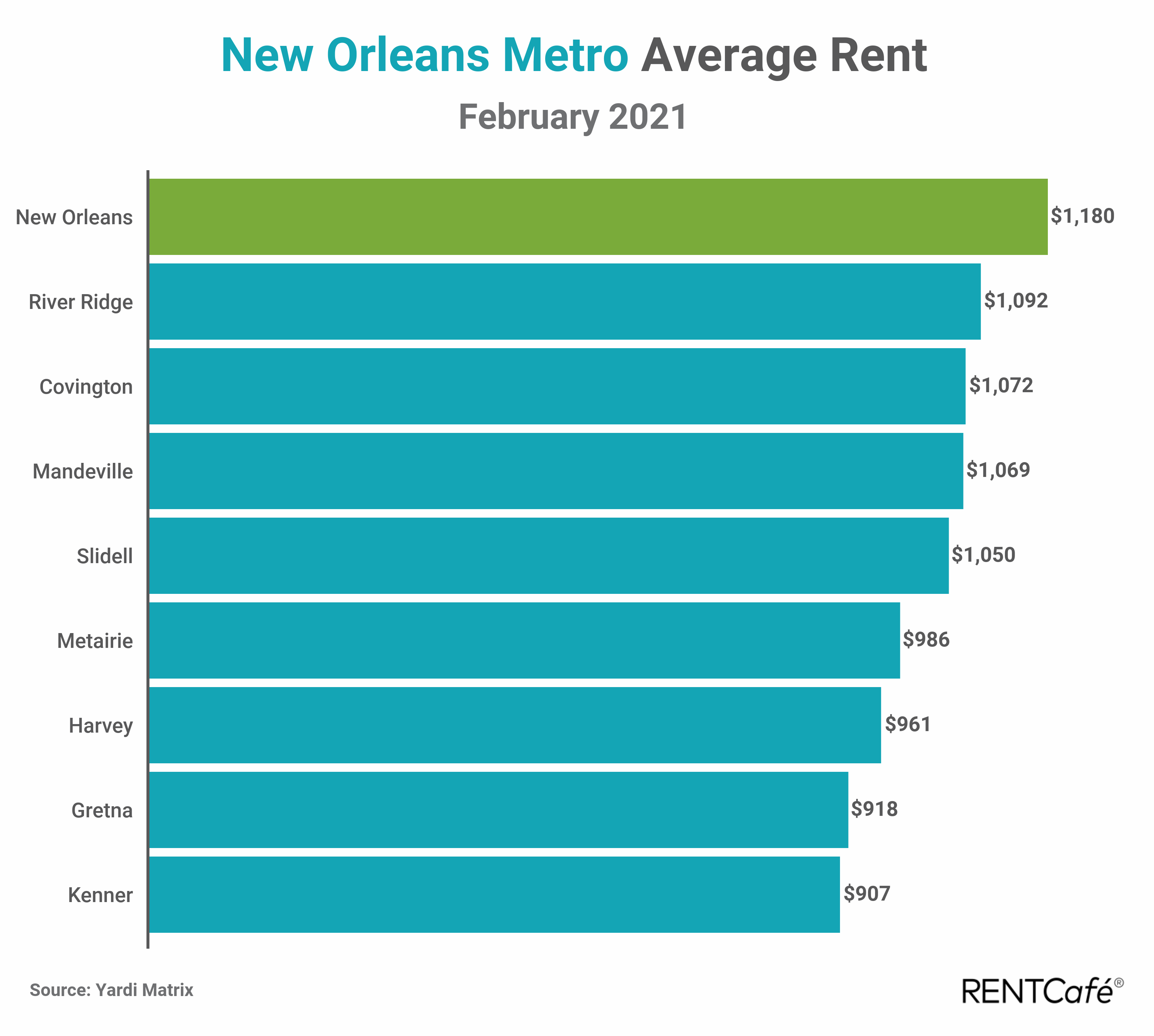 New Orleans apartment rent report