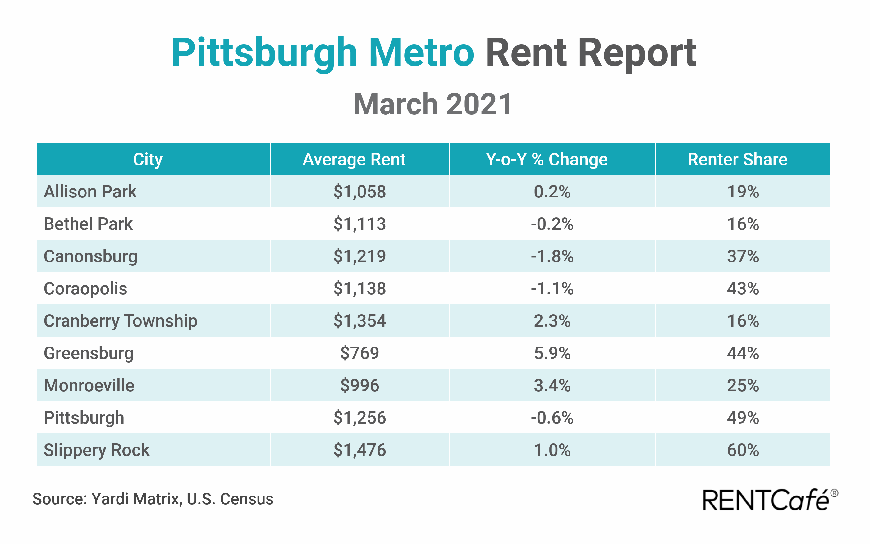Pittsburgh apartment rent report