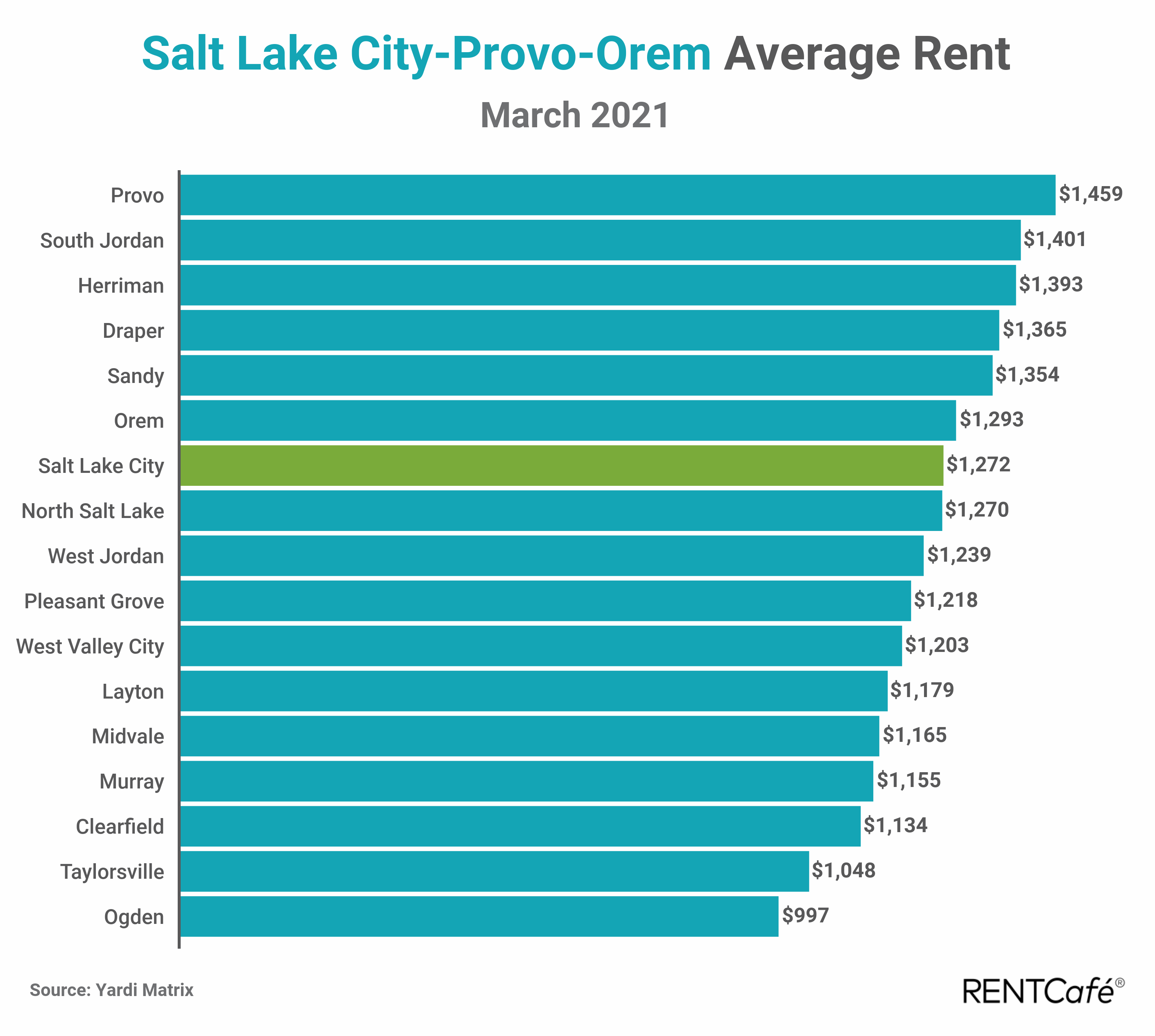 Salt Lake City apartment rent report