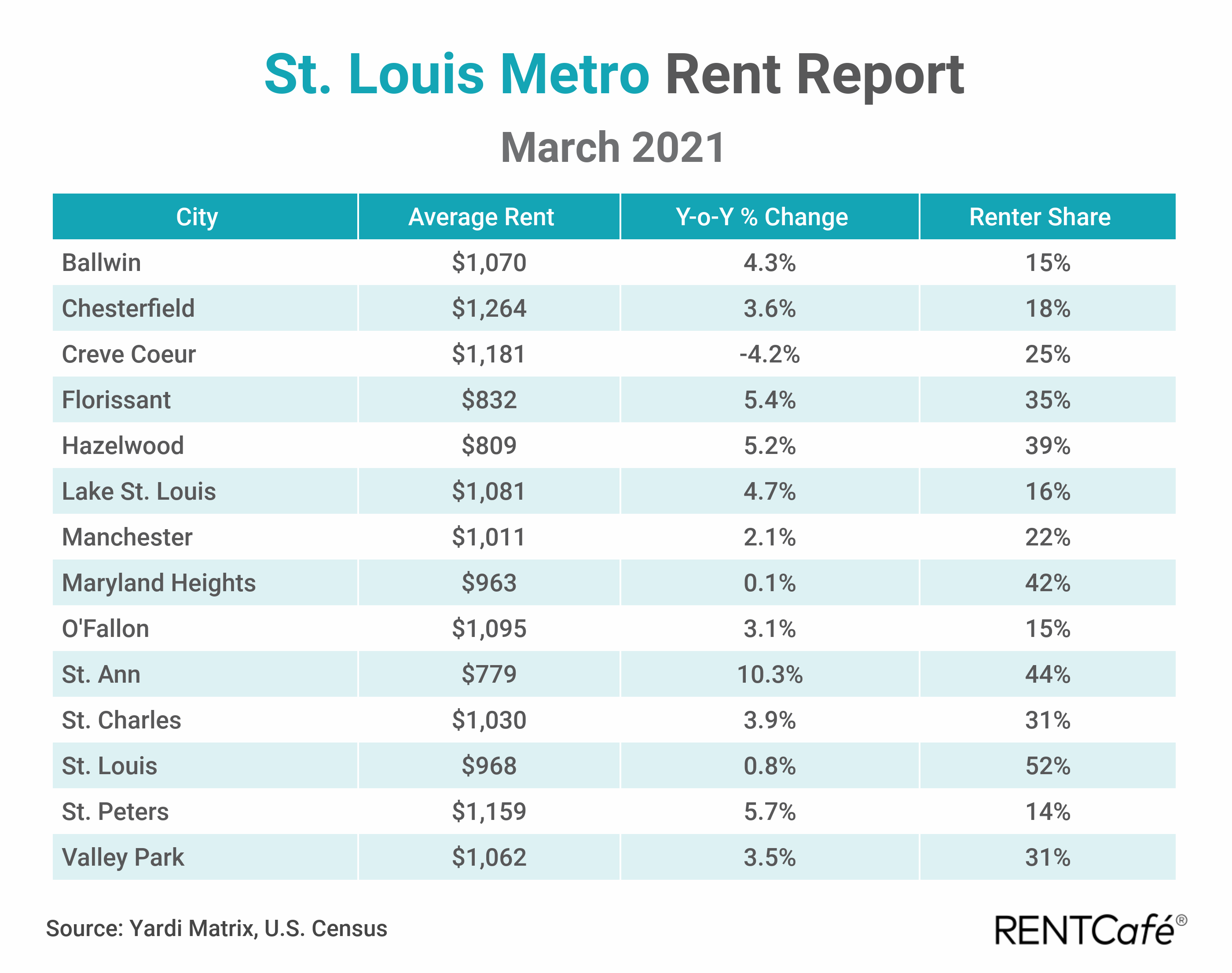St. Louis apartment rent report