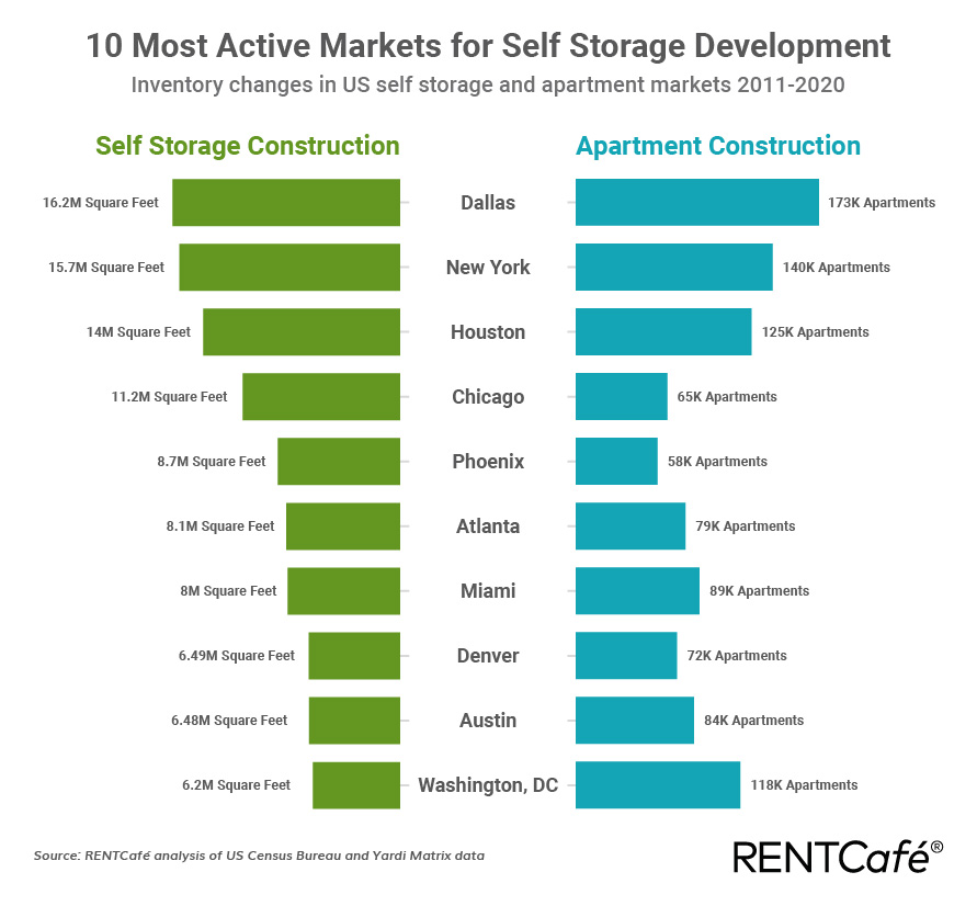 Self storage and apartment construction 2011 - 2020