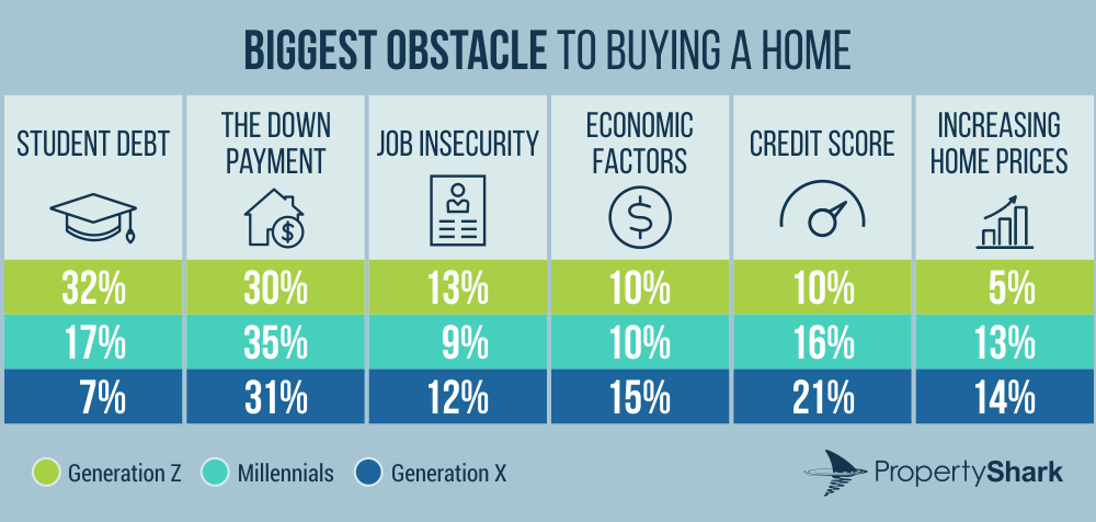 biggest obstacle to buying a home