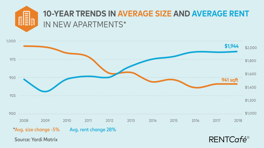 average apartment rent and size