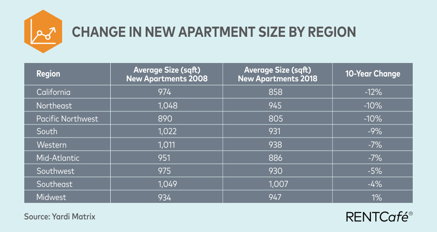 change in apartment size